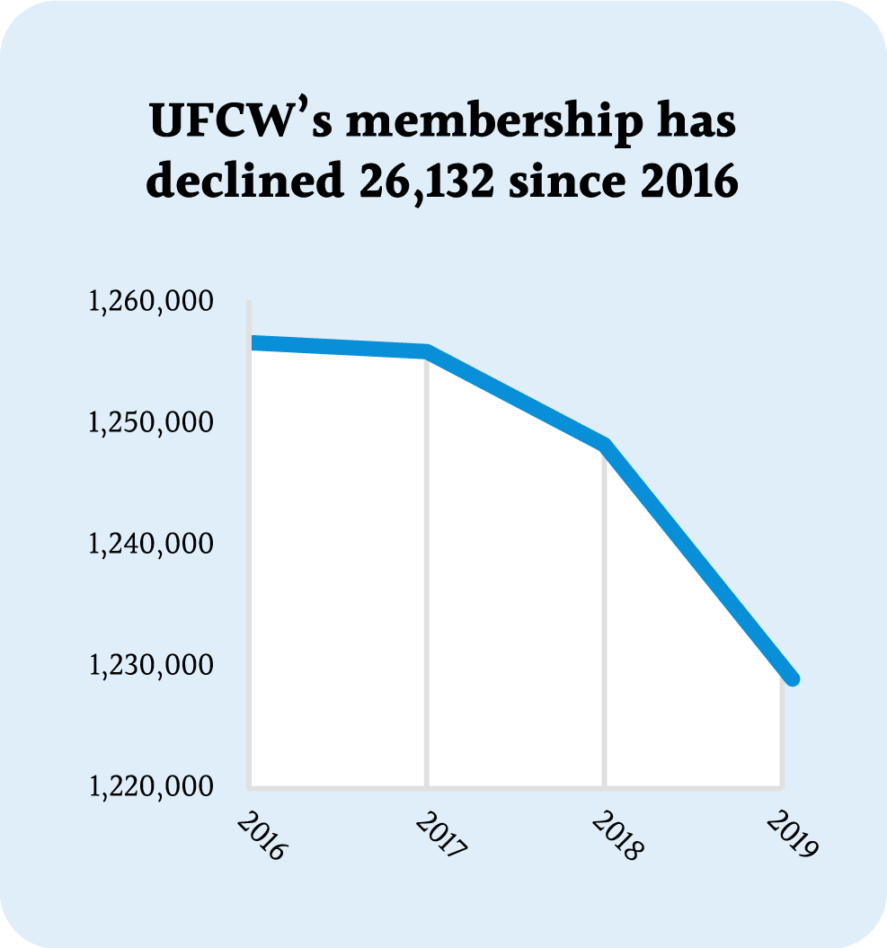 Decline in UFCW Membership Chart